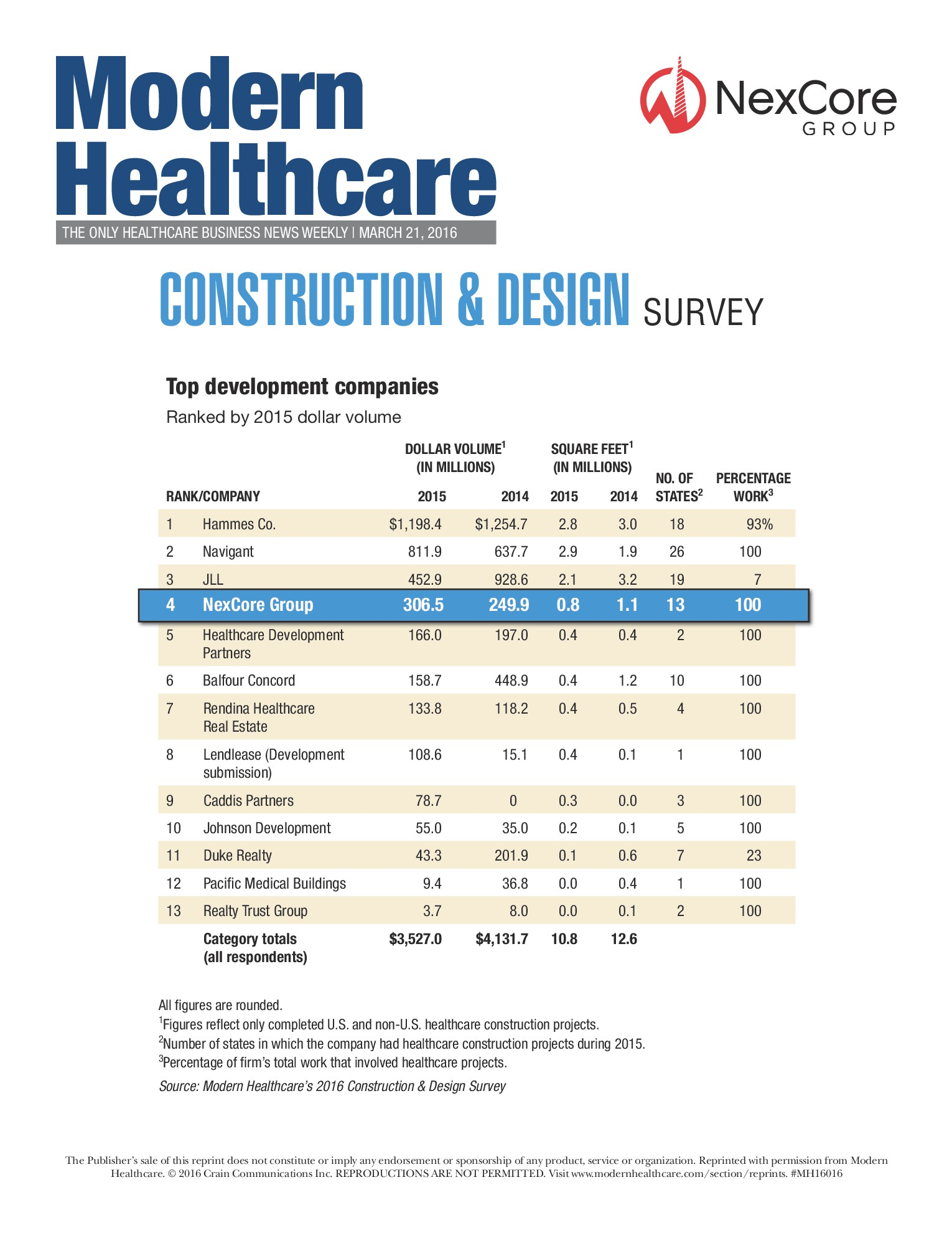 Read more about '2016 Top Healthcare Real Estate Developers'